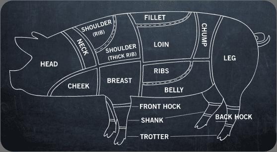 Pork Cuts SA Pork